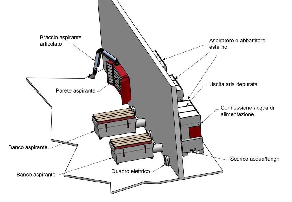IDRODOS SYSTEM – ImpiantI personalizzati per l'abbattimento delle polveri